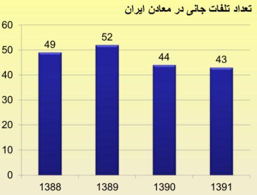 تعداد تلفات جانی در معادن ایران