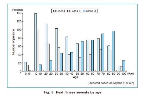 شدت بیماریهای ناشی از گرما در ژاپن بر حسب سن