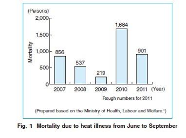 میزان مرگ ناشی از گرما در ماههای گرم سال در ژاپن