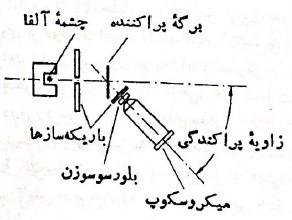 اصول آزمایش رادرفورد
