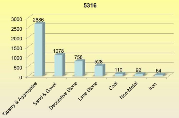 توزیع آمار معادن در ایران
