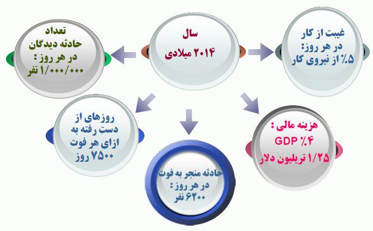 آمار حوادث معادن ارایه شده از سوی سازمان ILO