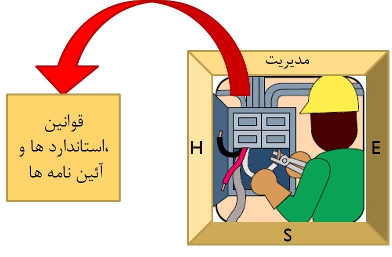 مدیریت HSE در قالب یک تصویر
