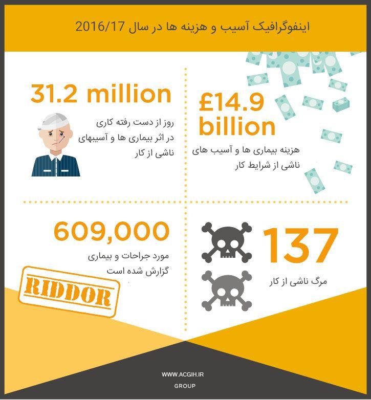 هزینه و آسیب ها در سال 2017-16