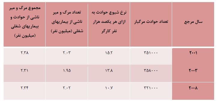 جدول نرخ آمار و شیوع حوادث در جهان منبع :ILO