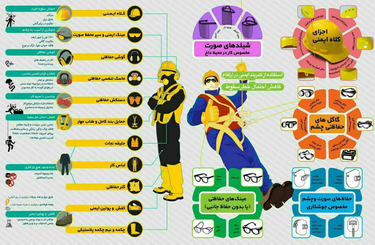 اینفوگرافیک وسایل حفاظت فردی