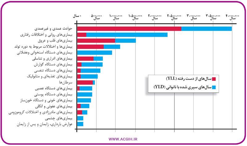 نمودار سالهای از دست رفته کاری بر اثر بیماری های مختلف