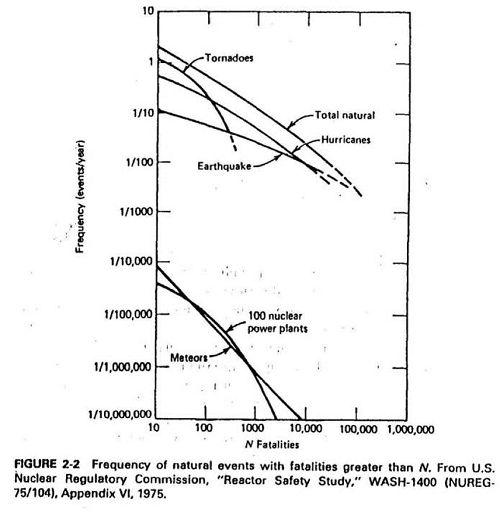 حوادث ناشی از عوامل انسانی طبیعی و هسته ای