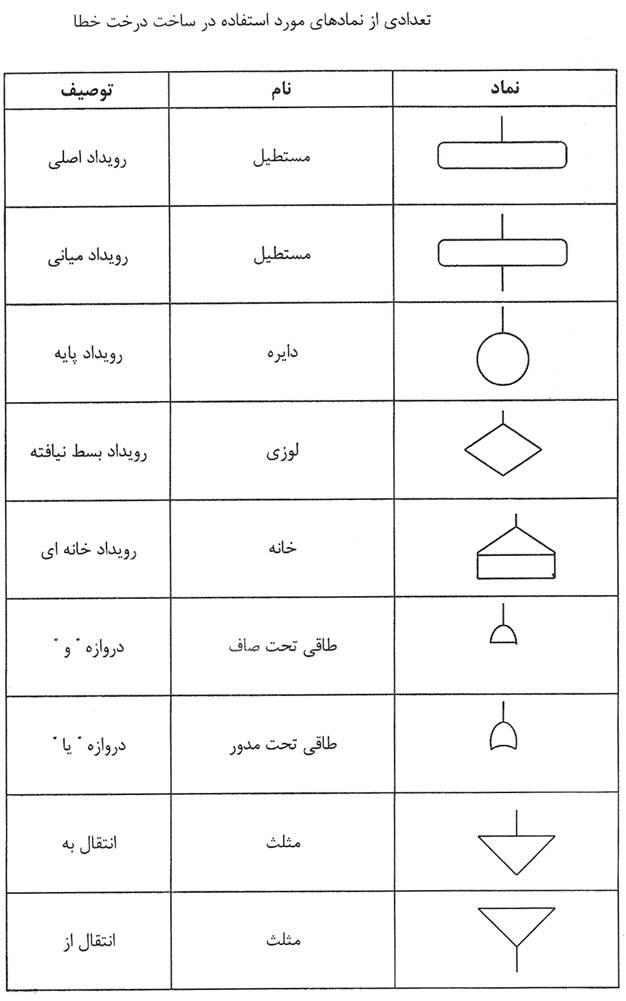 نمادهای مختلف در درخت خطا FTA