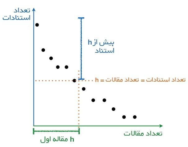 ارتباط شاخص h-index با مقالات و استنادات