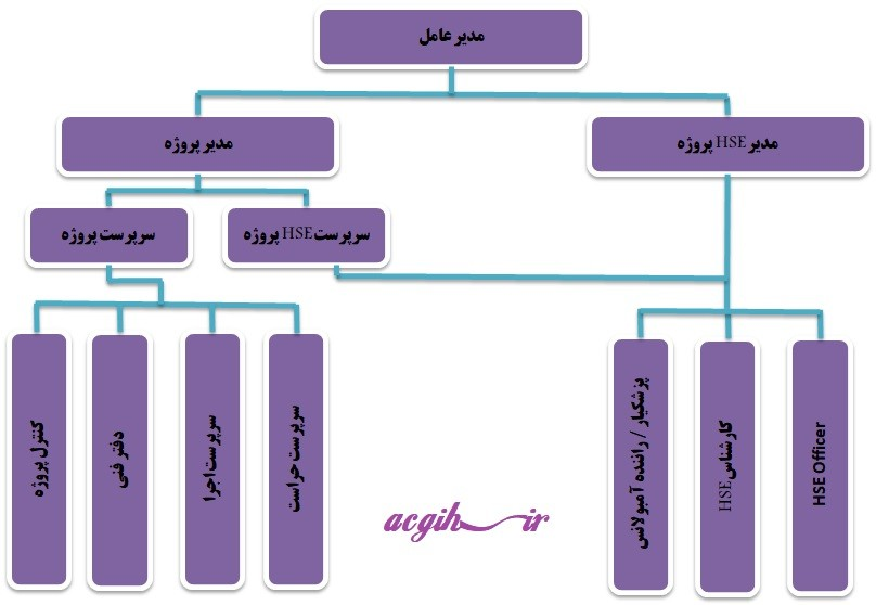 نمونه چارت سازمانی