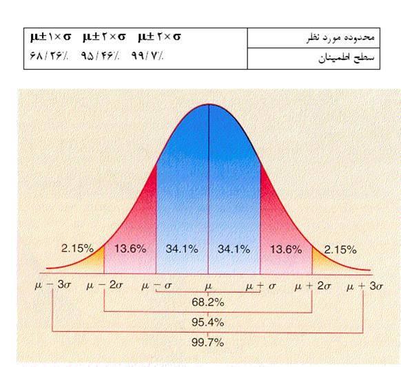 درصد اطمينان و خطا