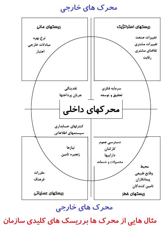 چرخه مدیریت ریسک Risk management cycle