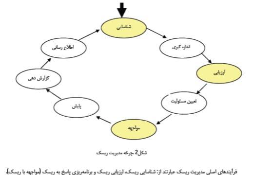 فرایند اصلی مدیریت ریسک