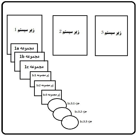 آنالیز اثرات و روش های خطا در سیستم کنترل هیدرولیک