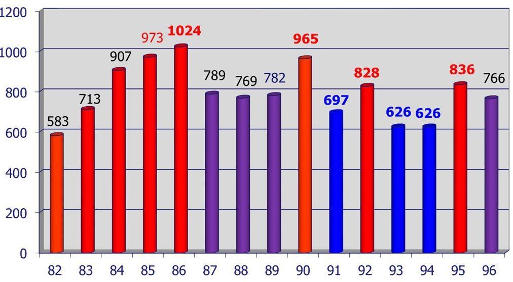 آمار گاز گرفتگی از سال 82 تا 96
