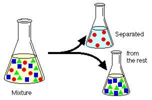 استخراج مایع - مایع