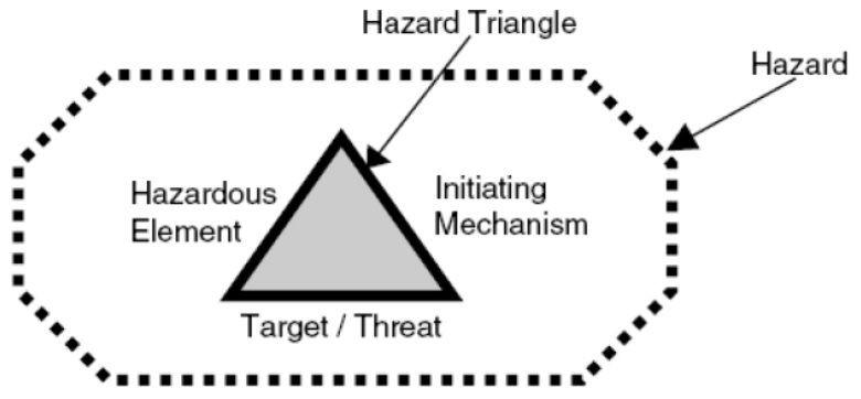 مثلث مخاطره