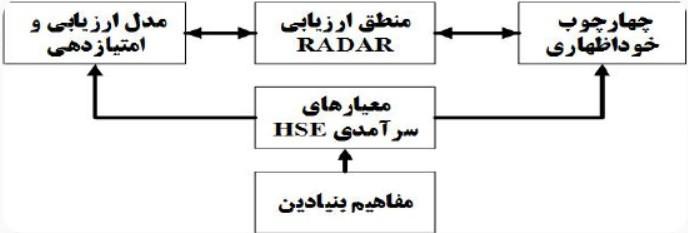 منطق مدل ارزیابی تعالی HSE