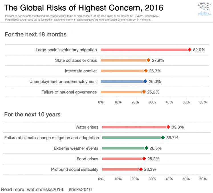 بیشترین تگرانی جهانی از ریسک های موجود