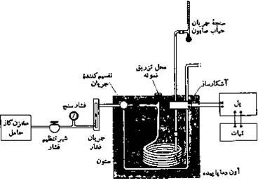 نمایی از گازکروماتوگرافی ساده