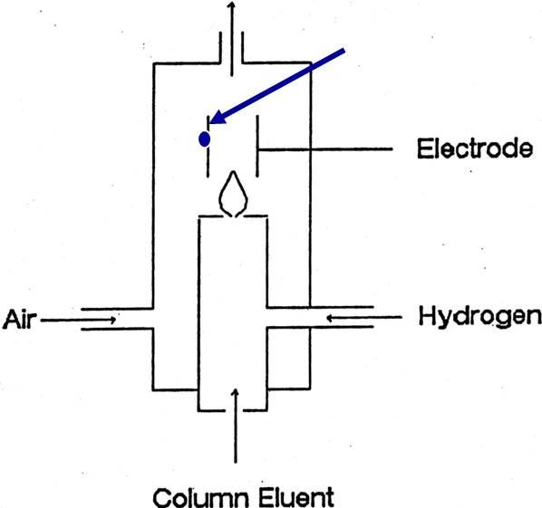 آشکارساز نیتروژن-فسفر (NPD)