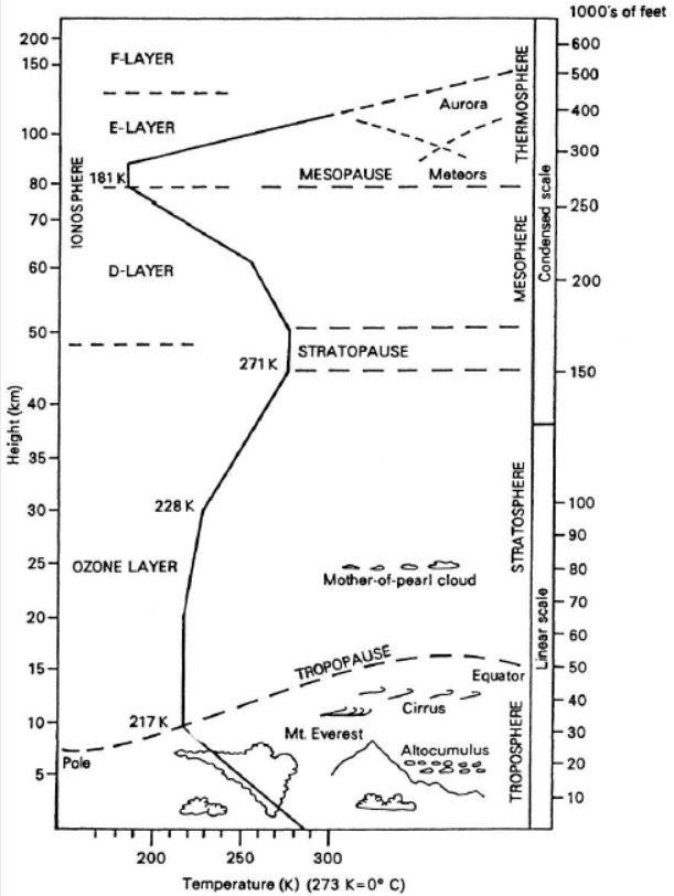 طبقه بندی لايه های اتمسفر