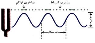 نمایش یک موج صوتی