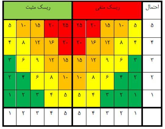 جدول شدت و امتیاز ریسک
