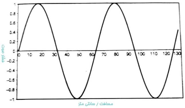تغییرات فشار بر حسب فاصله
