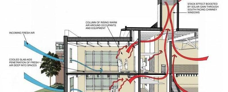 مدیریت عملیات تهویه در ساختمانهای بالای 5 طبقه