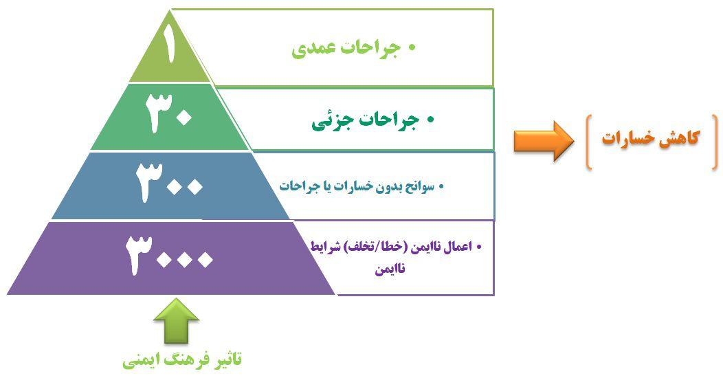 اهمیت فرهنگ HSE