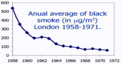 قوانین ملی و کنوانسیون های بین المللی مرتبط با آلاینده های هوا