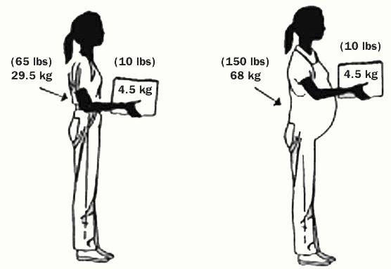 رابطه فاصله با فشار وارده بر کمر