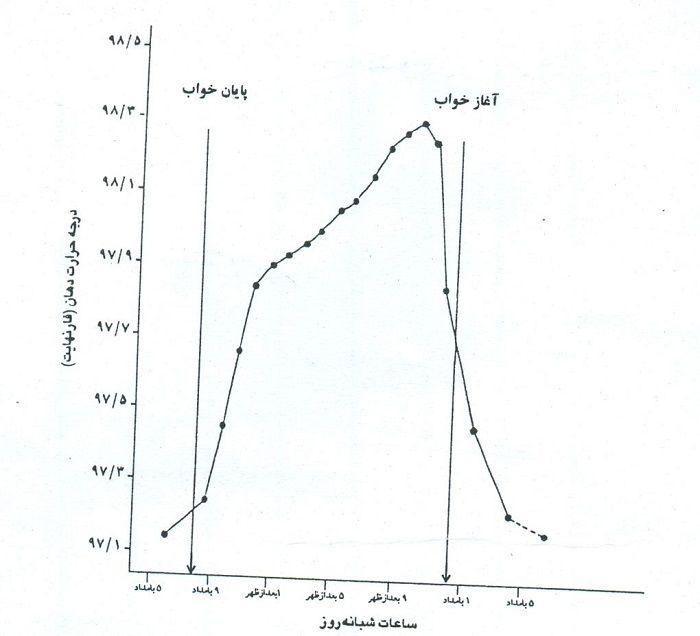 تغییرات دوره ای سیرکادین درجه حرارت دهان