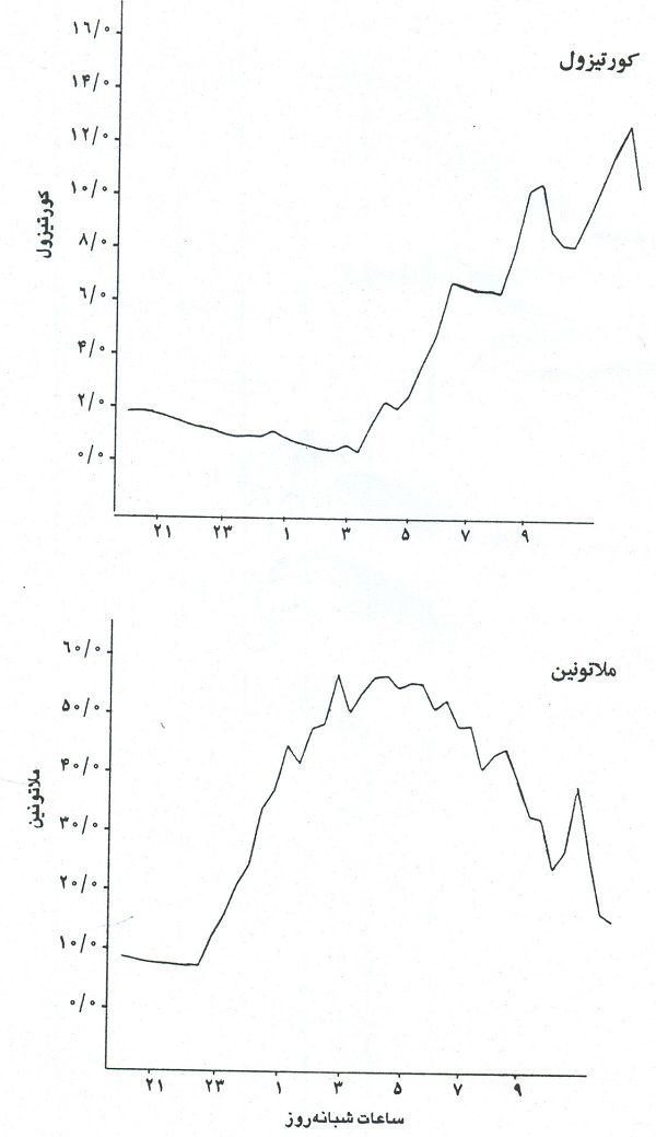 مقدار کورتیزول و ملاتونین در پلاسما
