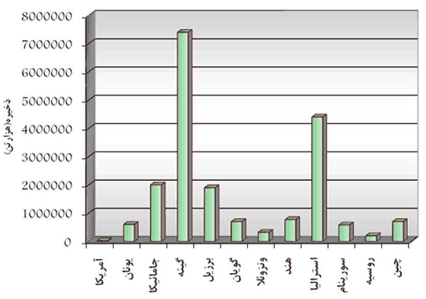 میزان بوکسيت در کشورهاي جهان در سال 2011