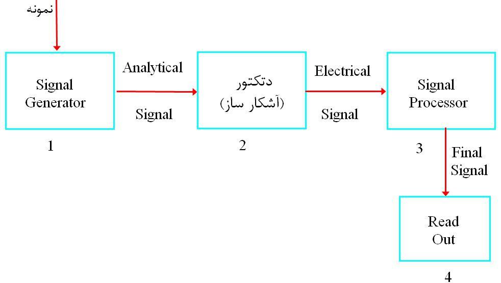 مسیر ورود و خروج آنالیت به صورت شماتیک در دستگاه کروماتوگرافی