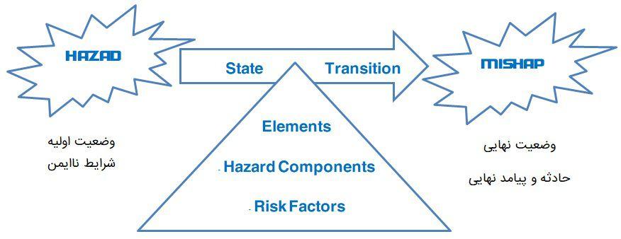 رابطه بین خطر و رویداد ناگوار