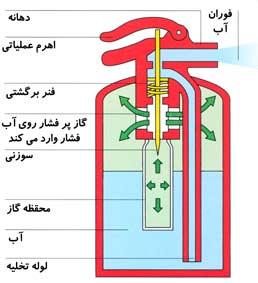 نمایی از داخل خاموش کننده دستی محتوی آب و گاز