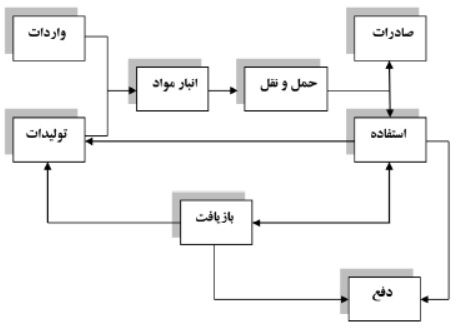 ایمنی مواد شیمیایی دکتر فتحی