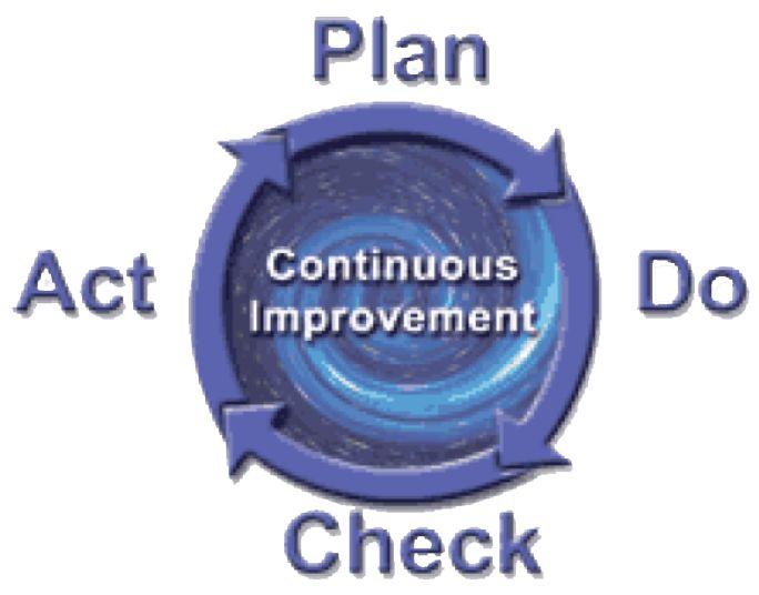 چرخه بهبود مستمر