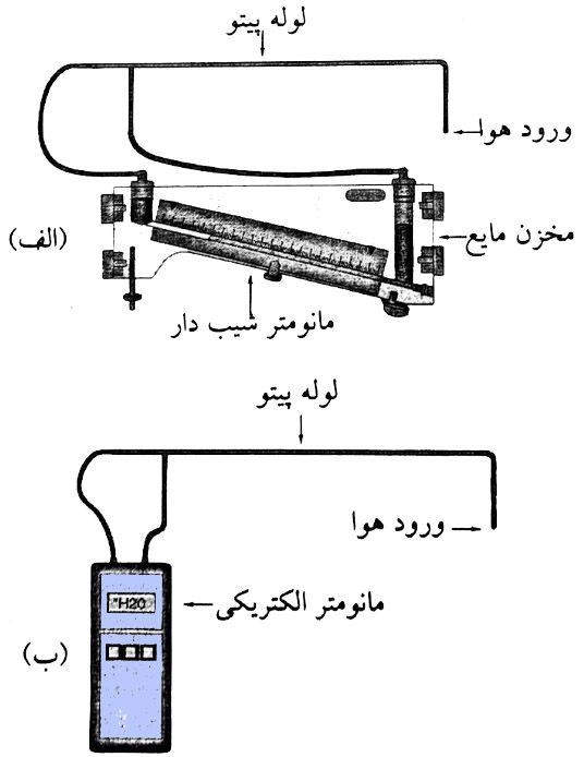 لوله پیتو متصل به مانومتر شیب دار و الکترونیکی