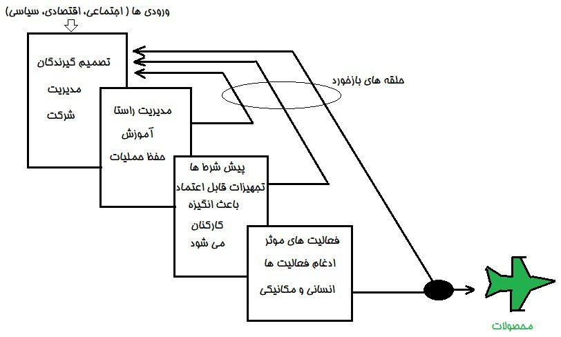 اجزای سیستم تولیدی بر اساس Reason 1990