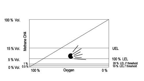 محدوده های پایین و بالای انفجار