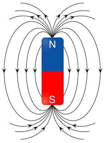 میدان مغناطیسی پایا اطراف یک آهنربا