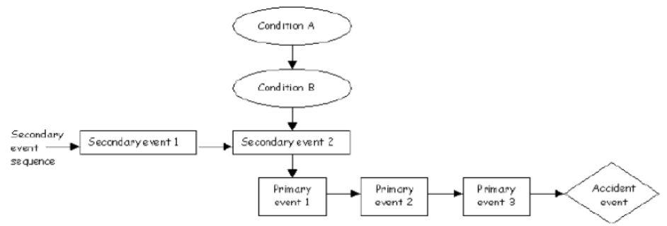 شکل ساده یک دیاگرام ECFC