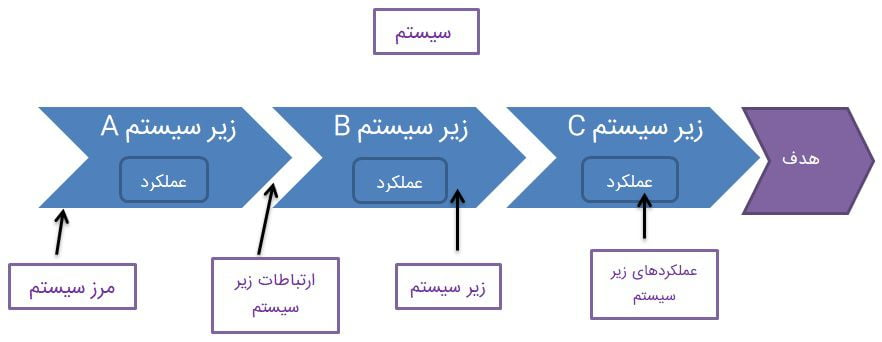مفهوم سیستم