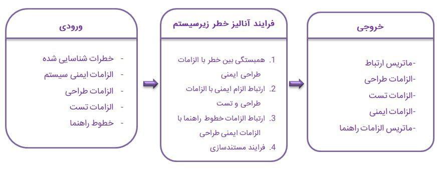 فرایند آنالیز الزامات و معیارهای ایمنی