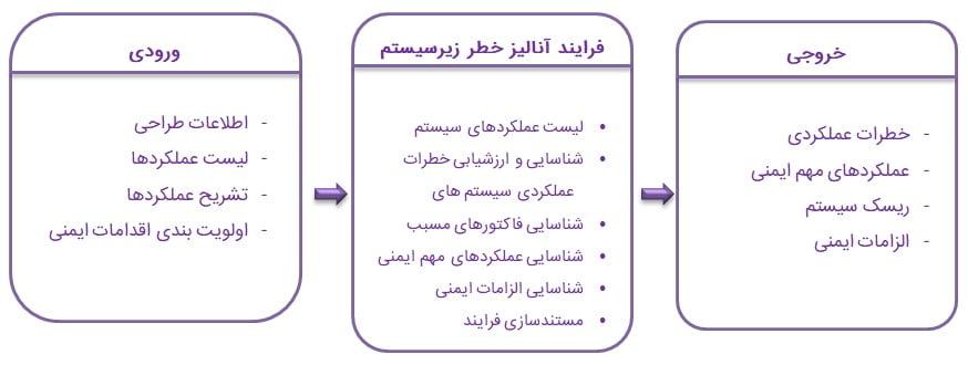 فرایند آنالیز خطر عملکردی
